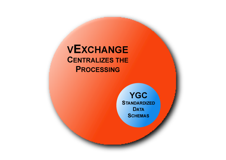 YGC vs vExchange processing