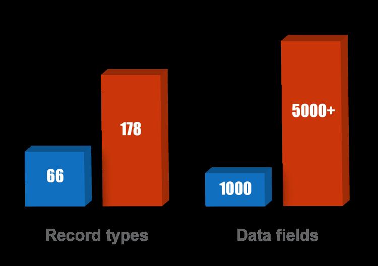 Enriched_Data
