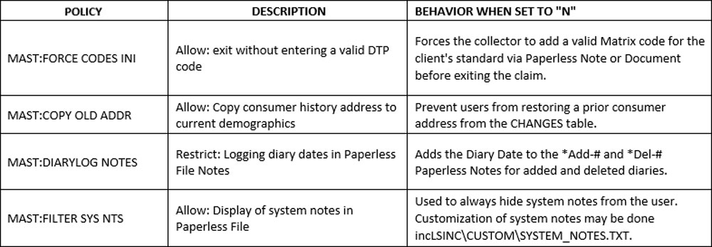 Paperless File four chart
